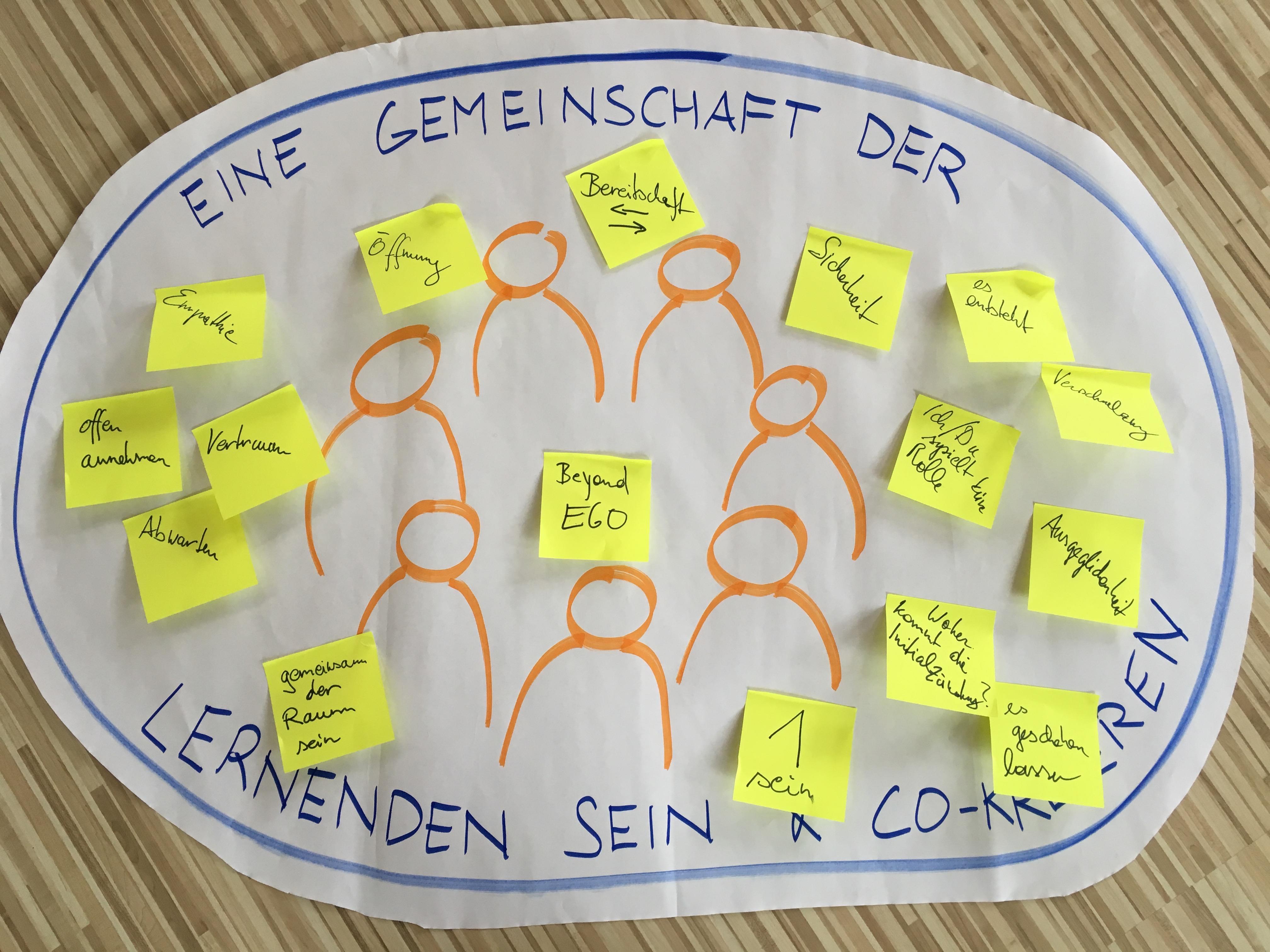 4-fold practice - Gemeinschaft der Lernenden